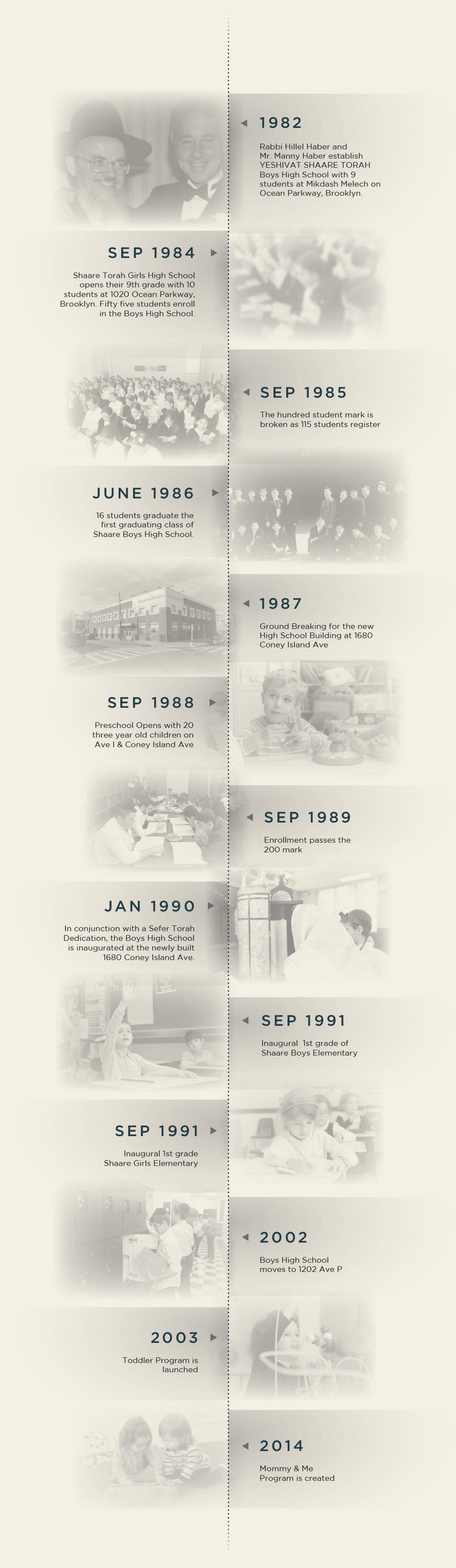 Yeshivat Shaare Torah Timeline